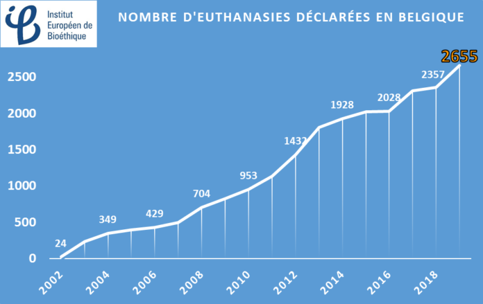 eutanasia 2019 Bélgica